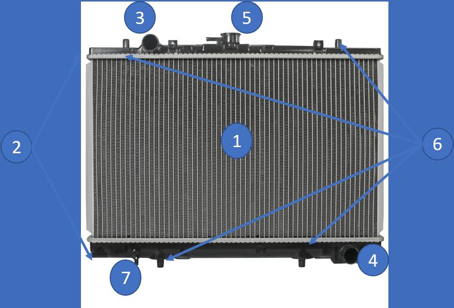 Estructura de un radiador