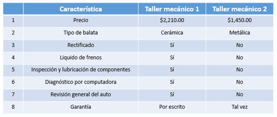 Comparativo de un servicio de taller automotriz