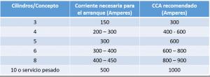 Tabla generalizada para el CCA