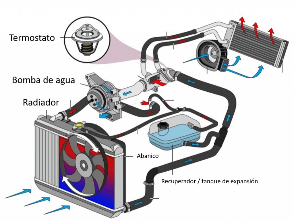 Componentes del sistema de enfriamiento